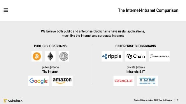 state-of-blockchain-q4-2016-7-638