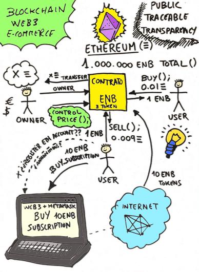 EthereumWeb3Ecommerce